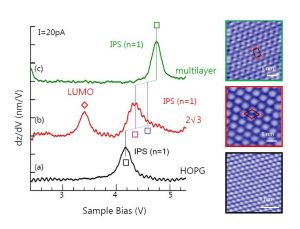 Naphthalene Molecules on HOPG: Tunneling Spectroscopy